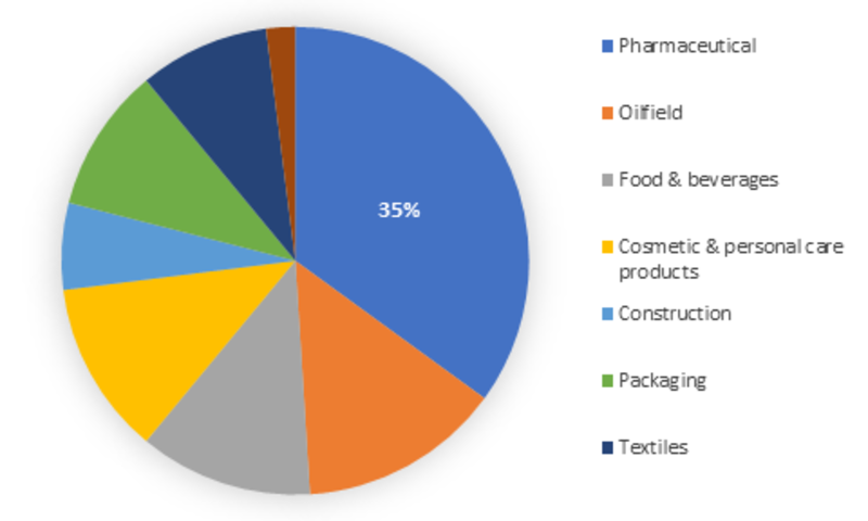 Natural Polymer Market Size, Growth Trends, Upcoming Statistics, Industry Share, Regional Analysis, Top Key Players and Global Application 2023