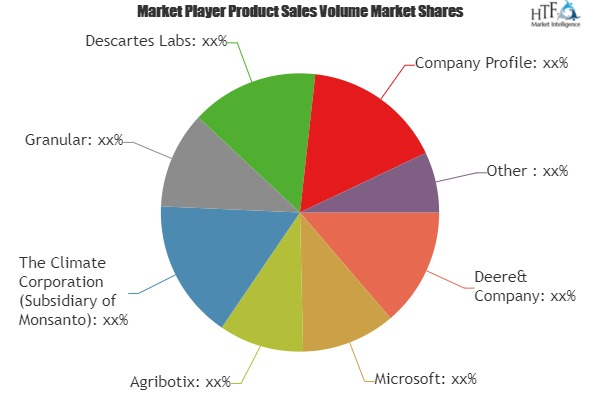 AI in Agriculture Market – Major Technology Giants in Buzz Again | Microsoft, Agribotix, Granular