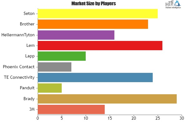 Heat Shrink Wire Label Market Analysis By Recent Trends, Developments In Manufacturing Technology And Regional Growth Overview 2024