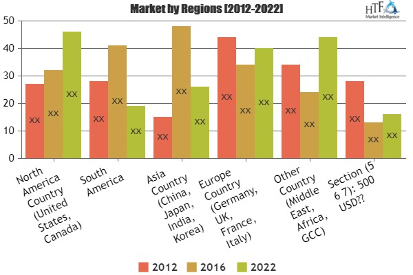 Identify Hidden Opportunities Of Clinical Data Management System (CDMS) Market|Fortress Medical Systems, Ofni Systems, Deep 6 AI