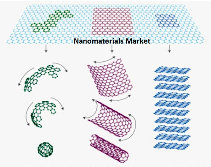 Nanomaterials Market key players are Ahlstrom, Air Products and Chemicals Inc., Arkema Group, CNano Technologies Ltd., Daiken Chemicals, DuPont.