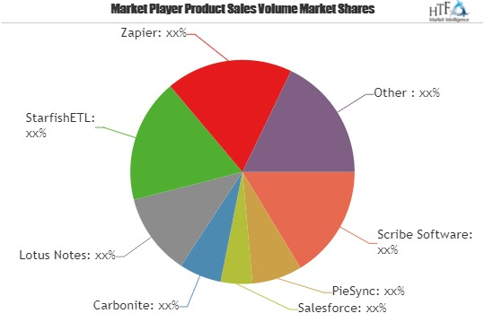 Cloud Data Integration Software Market to Witness a Pronounce Growth During 2025| Key Players| Scribe Software, PieSync, Salesforce, Carbonite