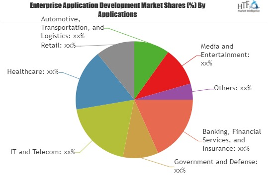 Enterprise Application Development Market Poised to Expand at a Robust Pace Over 2019 – 2025| Key Players| Appdynamics, Appneta, BMC Software