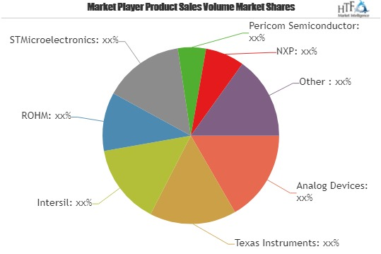 Video Decoders Market for Next 5 Years