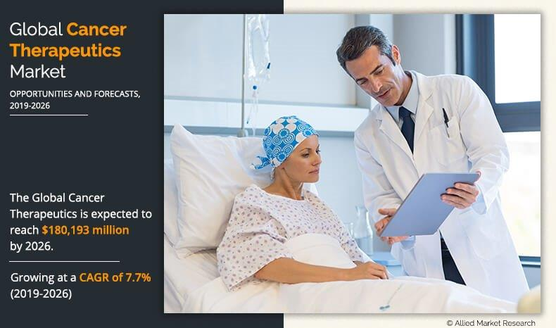 Cancer Therapeutics Market: Huge Advancement with Deep Insight Related to Growth Trends at a CAGR of 7.7% by 2026