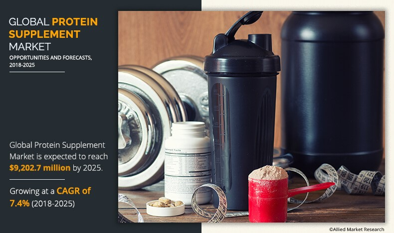 Global Protein Supplement Market Expected to Reach $8,717.1 Million by 2025