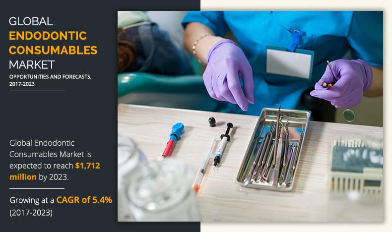 Endodontic Consumables Market Estimation Introducing Future Opportunities with Highest Growth with a CAGR of 5.4% by 2023
