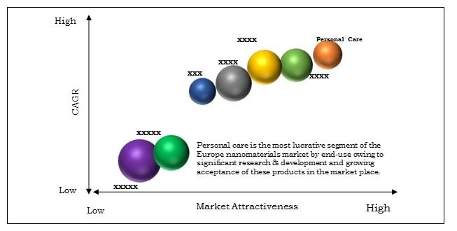 Companies in the Nanomaterials Market Resorting to Product Innovation to Stay Ahead in Europe by 2022