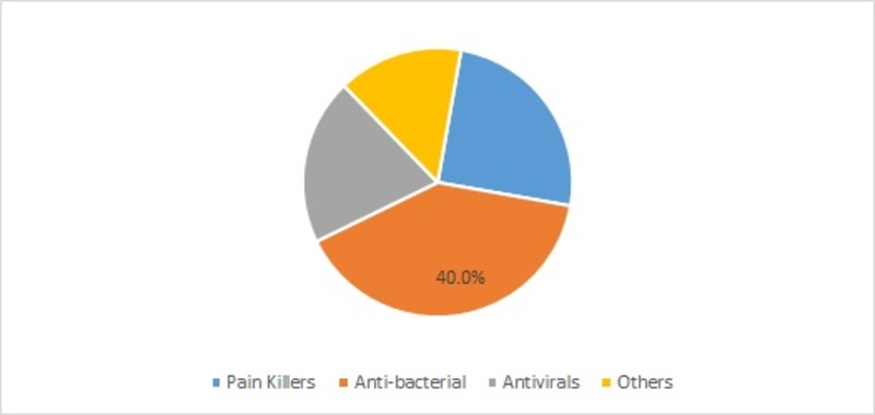 Urethritis Market Various Segments And Sub-Segments,Types, Diagnosis, Treeatments Estimated Future Revenue, Supply Chain Analysis, Porters Five Force And Country Level Analysis By 2023