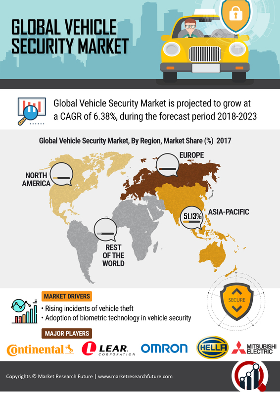 Vehicle Security Market - 2019 Size, Share, Trends, Growth Insight, Competitive Landscape, Key Players, Regional Analysis, And Global Industry Forecast To 2023