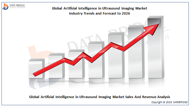 Artificial Intelligence in Ultrasound Imaging Market Research On current competitive scenario Of NVIDIA, Intel Corporation, IBM, Google, Microsoft, General Vision, Inc, GE, Siemens, Medtronic & Others