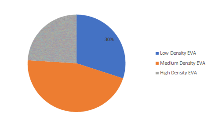 Ethylene Vinyl Acetate Market 2019 Global Analysis, Size, Growth,Share, Key Players Growth, Revenue, Competitive Landscape, Regional and Industry Forecast to 2023