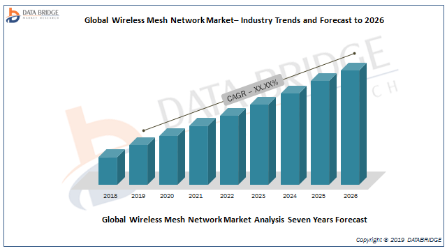 Wireless Mesh Network Market Research On current competitive scenario Of HypeLabs, Quantenna Communications, Hewlett Packard Enterprise Development, Qorvus Systems, Inc, FireTide Creative And Others