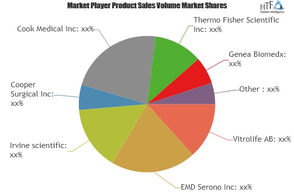 IVF Market Size, Status and Growth Opportunities by 2019-2025| Major Key players: Genea Biomedx, Auxogyn, Irvine scientific