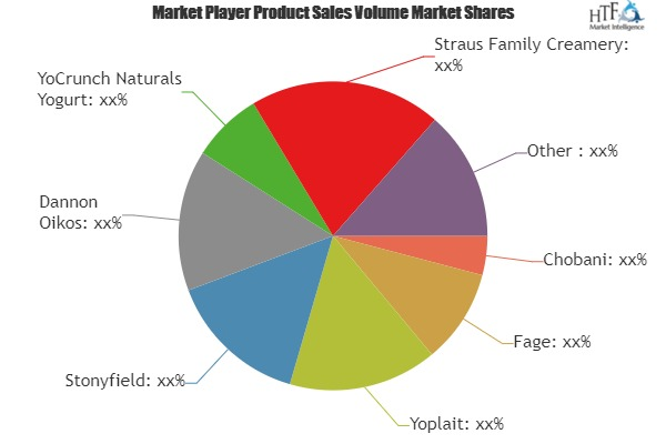 Greek Yogurt Market Size, Status, Regional Demand and Growth Opportunities by 2019-2025| Anderson Erickson Dairy, Hiland Dairy, Dannon Oikos