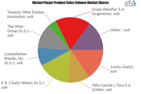Red Wine Market Demand Analysis & Growth Opportunities by 2019-2025| Caviro, Treasury Wine Estates, Diageo plc