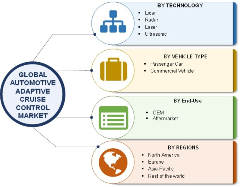 Automotive Adaptive Cruise Control Market 2019 Global Analysis, Size, Share, Trends, Growth Insight, Competitive Landscape, Regional, And Industry Forecast To 2023