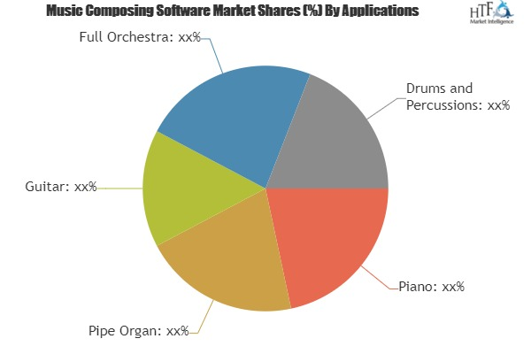 Music Composing Software Market to see a Major Growth by 2025| MakeMusic, Avis Technology, Maestro Music Software