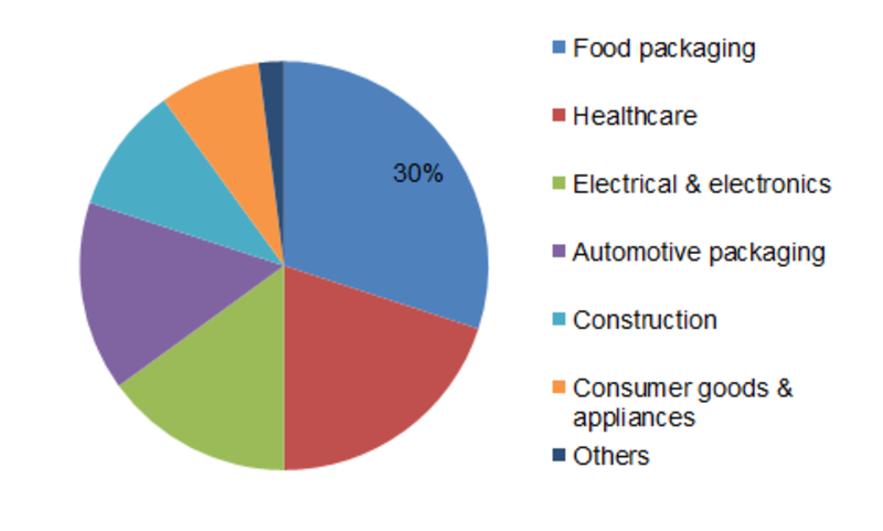 Thermoformed Plastics Market 2019 Rapid Development by Manufactures, Business Strategy, Size, Share Analysis, Top Key Players Review and Global Forecast 2023