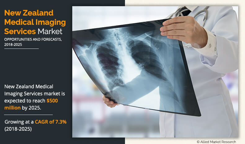 New Zealand Medical Imaging Services Market Consumption and Forecast to 2025 by Type & Region