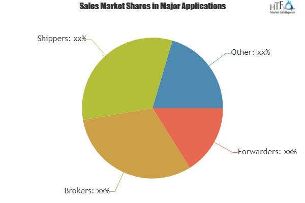 Freight Management System Market : Dynamics, Segments, Size and Demand, 2019-2025|DESCARTES, ORACLE, WERNER
