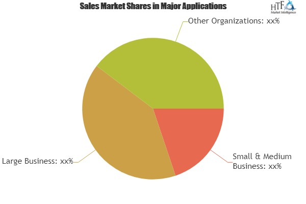 Audit Management Software Market 2019 Industry Segmentation, CAGR Status, Leading Trends, and Forecast To 2024|ComplianceBridge, Tronixss, Reflexis Systems