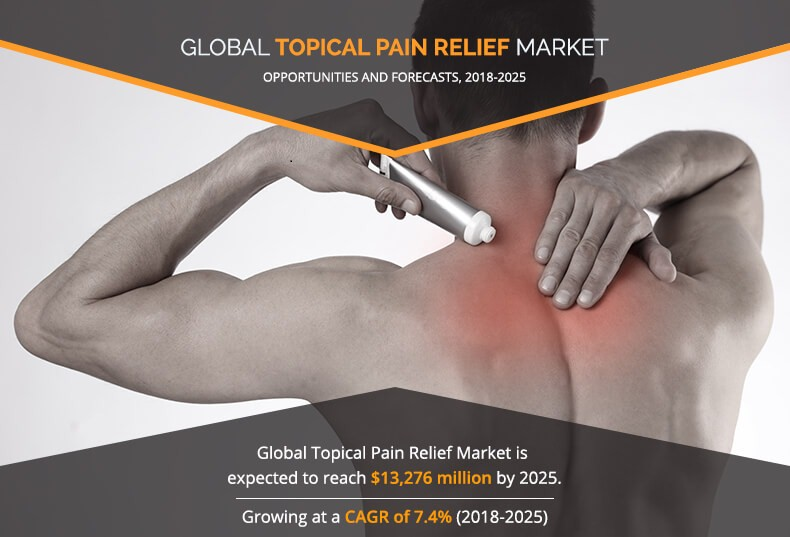 Topical Pain Relief Market is projected to reach $13,276 million by 2025 at a CAGR of 7.4%
