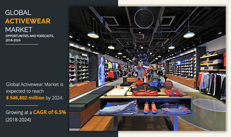 Activewear Market Expected to Reach $546,802 Million by 2024, at a CAGR 6.5% | Allied Market Research