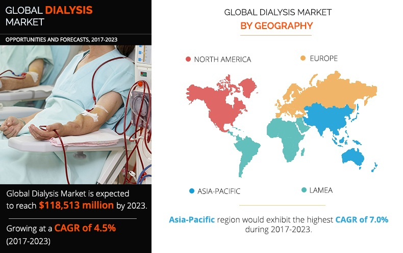Dialysis Market Expected to Reach $118,512 Million, Globally, by 2023