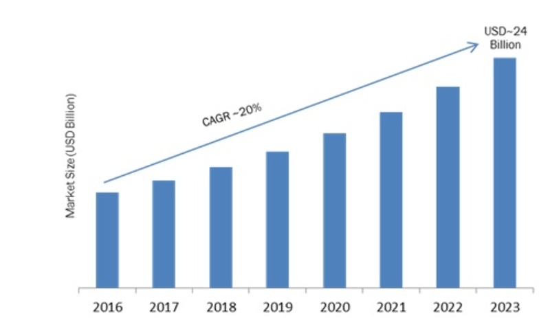 E-Discovery Market 2019-2023: Historical Analysis, Key Findings, Global Trends, Regional Study, Top Key Players Profiles and Future Prospects