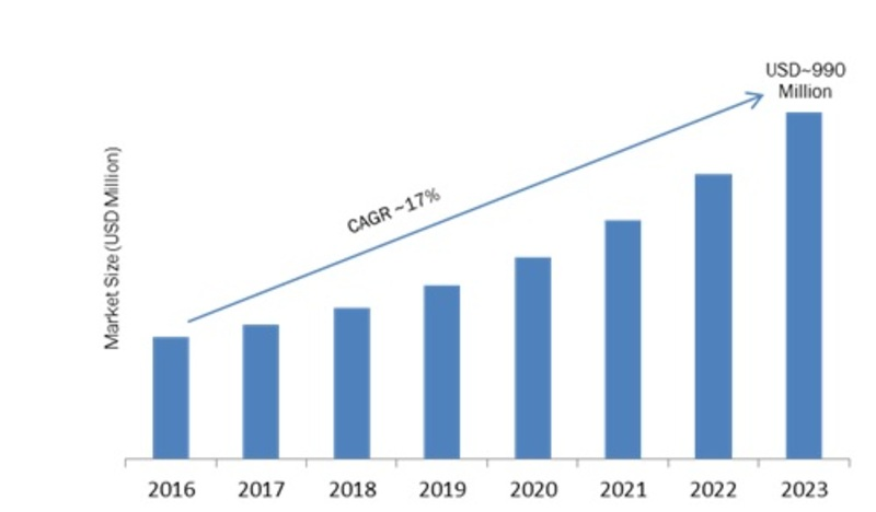 Body Worn Camera (BWC) Market Global Analysis 2019- 2023: Key Findings, Business Trends, Industry Profit Growth, Regional Study, Segments and Future Prospects