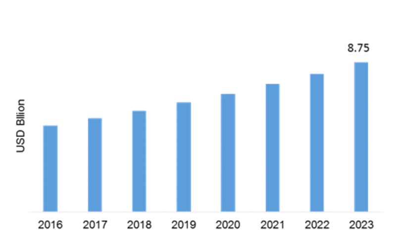 Textile Dyes Market Trends, Growth, SWOT Analysis, Key Players, Size Estimation, Business Opportunity, Future Prospects and Global Trends by Forecast 2023