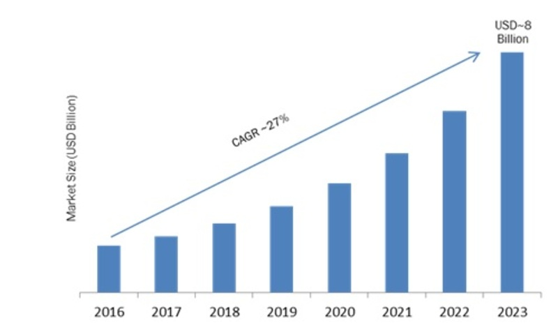 Smart Indoor Lighting Market Overview, Key Players Analysis, Emerging Opportunities, Comprehensive Research Study, Competitive Landscape and Potential of Industry from 2019-2023
