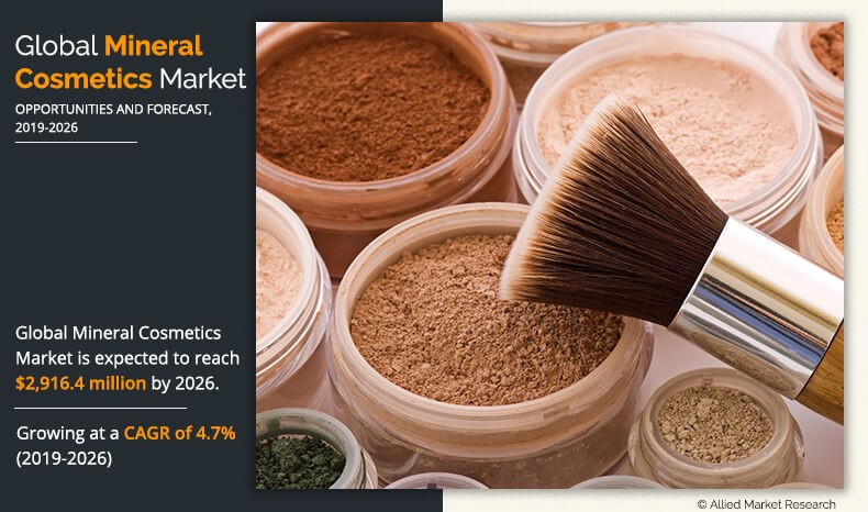 Global Mineral Cosmetics Market Expected to Reach $2,916.4 Million by 2026