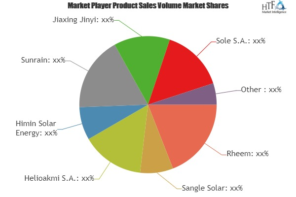 Solar Water Heater Market SWOT analysis and Technological Innovation by leading Key Players - Rheem, Sangle Solar, Sunrain, Jiaxing Jinyi
