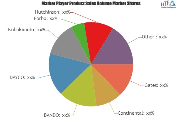 A Comprehensive Study exploring Timing Belt Market – Key players involved in the study (Tsubakimoto, Forbo, Hutchinson)