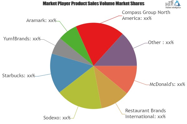 What Challenges Food Service Market May See in Next 5 Years? Players Evolved: are McDonald\'s, Sodexo, Starbucks