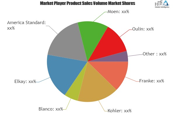 Water Sink Market Overview: Intelligence Players (Franke, Kohler, Blanco, Elkay, America Standard)