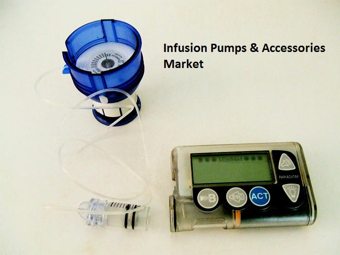 Infusion Pumps & Accessories Market is Striving in Worldwide with Top Key Players: Baxter International Inc., B. Braun Melsungen AG, Johnson & Johnson
