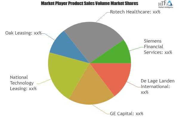 Health Care Equipment Leasing Market to Witness Huge Growth by 2025 | GE Capital, National Technology Leasing, Oak Leasing