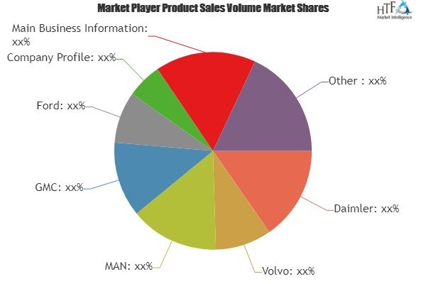 High-Performance Truck Market by Top Key Players- Daimler, Volvo, MAN, GMC, Ford