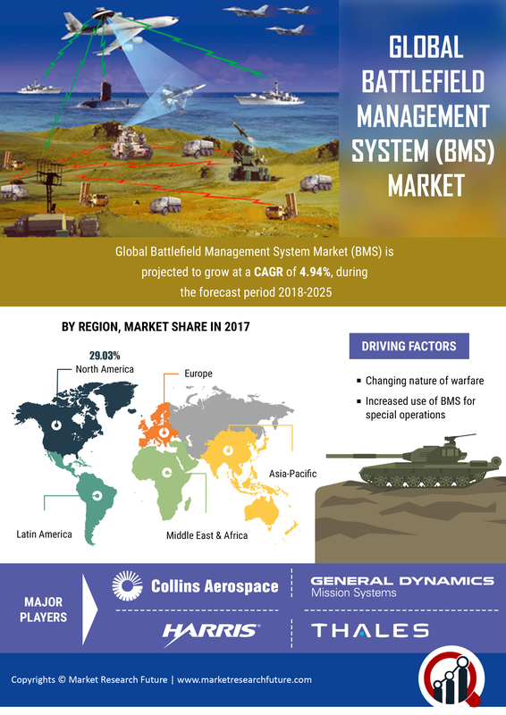 Battlefield Management System (BMS) Market 2019: Global Opportunities, Emerging Technologies, Development Strategy, Growth Factors, Competitive Landscape and Potential of the Industry Till 2025