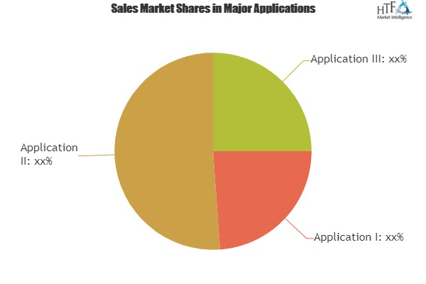 Remote Browser Market Report Specifying Top Vendor Offerings, Drivers, Development Trends and Forecast 2025 Citrix, Ericom, Cyberinc