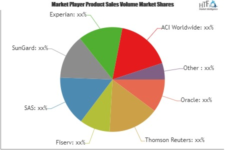 Anti-money Laundering Service Market to Witness Astonishing Growth by 2025 | Fiserv, SAS, SunGard, Experian, ACI Worldwide, Tonbeller