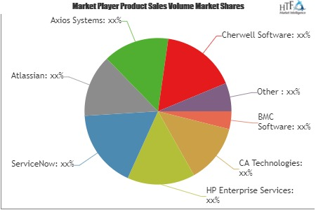 Helpdesk Automation Market – A comprehensive study by Key Players: ServiceNow, Atlassian, Axios Systems, Cherwell Software