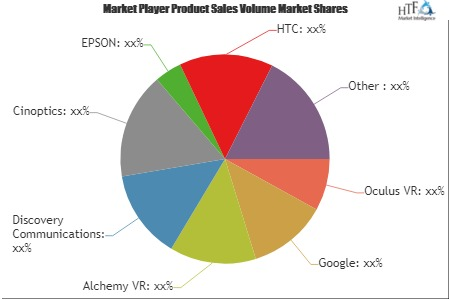 VR in Education Sector Market: What will be the growth in Next Five Years| Cinoptics, EPSON, HTC, Sony, FOVE