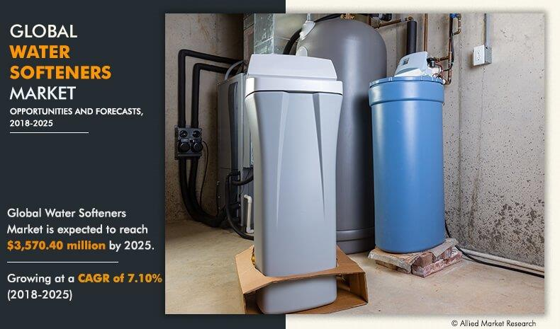 Water Softeners Market Perspective and Forecast  at a CAGR of 7.1%  2018 – 2025 | Culligan International Company, Kinetico UK Ltd, NuvoH2O and More