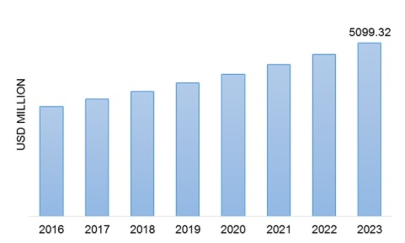 Epoxy Curing Agent Market Size, Share, Growth Trend, Leading Players Updates, Future Plans, Business Prospects and Opportunity Assessment 2023