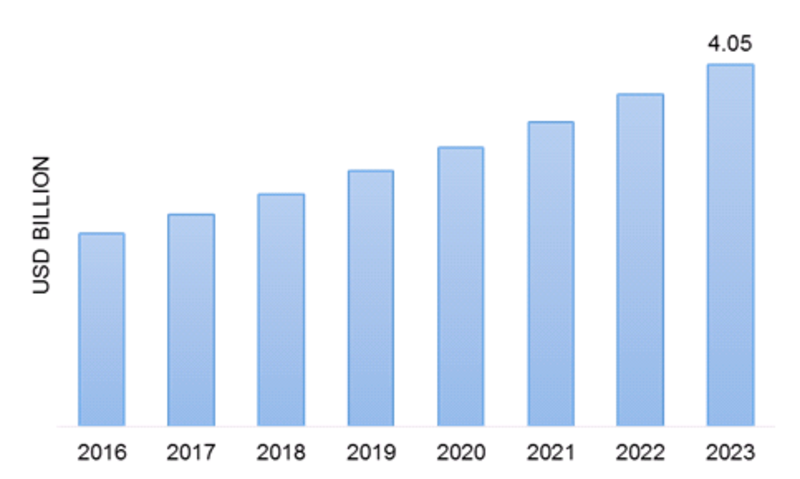 Geomembranes Market Global Share Analysis, Detailed Overview, Business Strategies, Growth Opportunities and In-Depth Data about Company Profiles 2019 to 2023