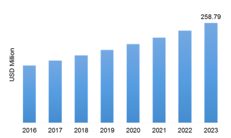 Dye Stuff Market Outline, Industry Analysis, Size Estimation, Leading Shares, Growth Opportunity, Price Trend and Global Forecasts 2019 to 2023